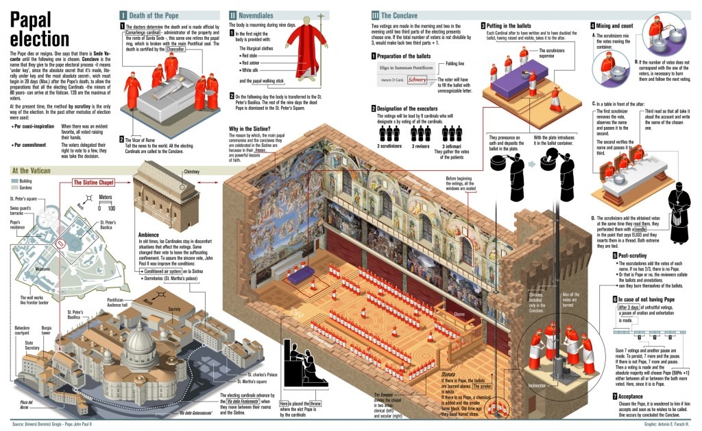 Papal Election infographic Medieval Archives